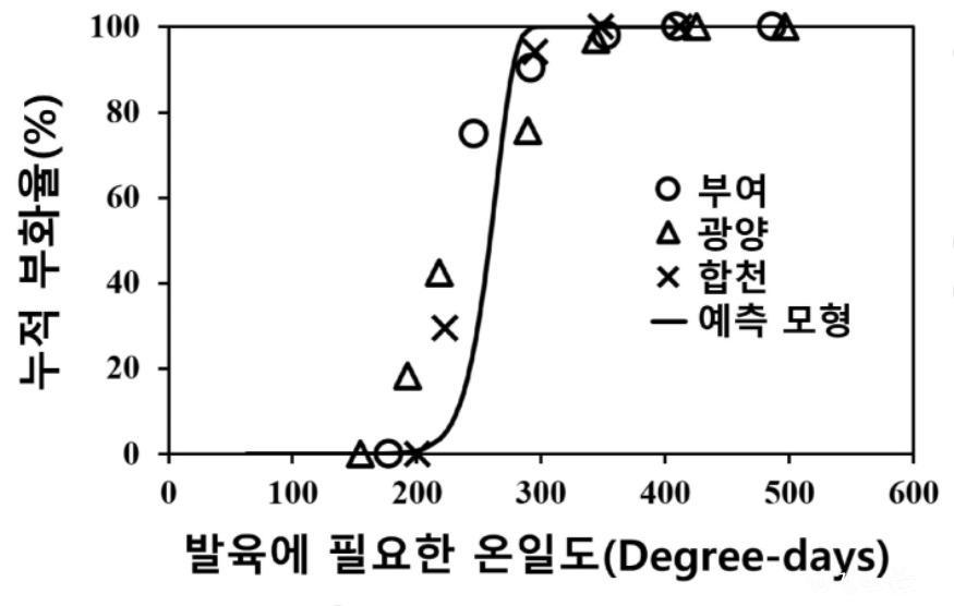 붙임 1. 갈색날개매미충의 부화 예측 모형 연구결과1.jpg