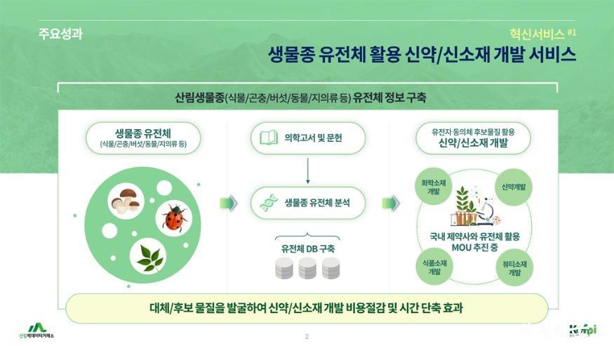 생물종유전체 데이터 혁신서비스.jpg