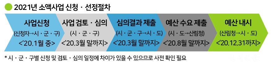 2021년 소액사업 신청․선정절차.jpg