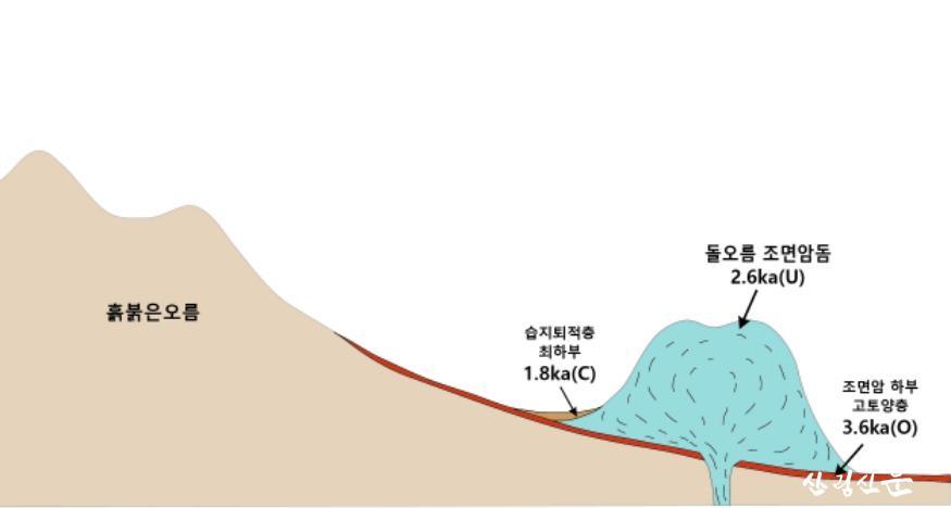 1-1.돌오름 연대이미지.jpg