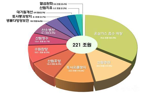 [참고자료 1] 산림공익기능별 평가액 구성(2018).jpg