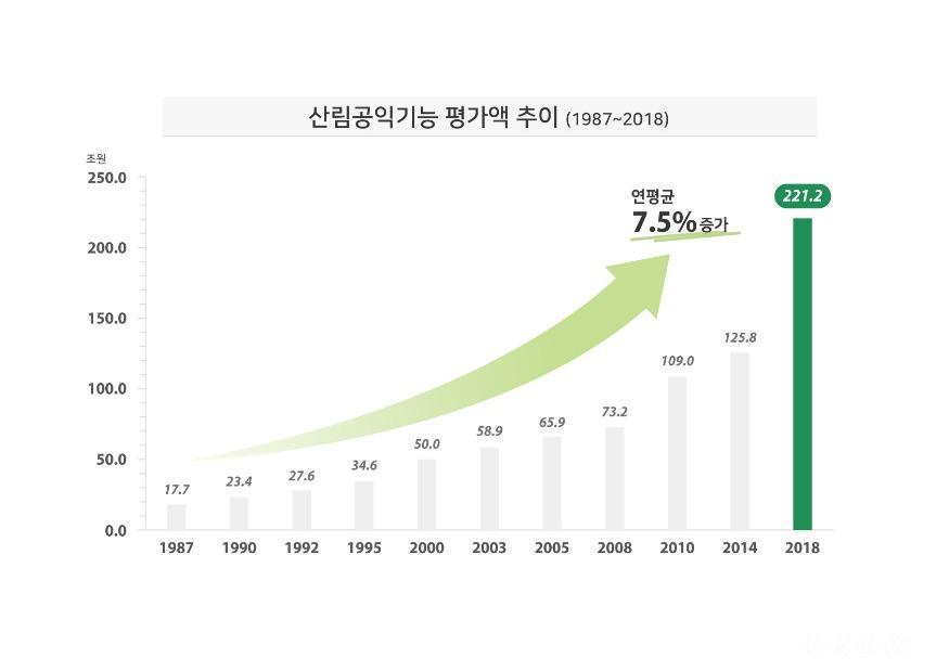 [참고자료 2] 산림공익기능 평가액 추이(1987~2018).jpg