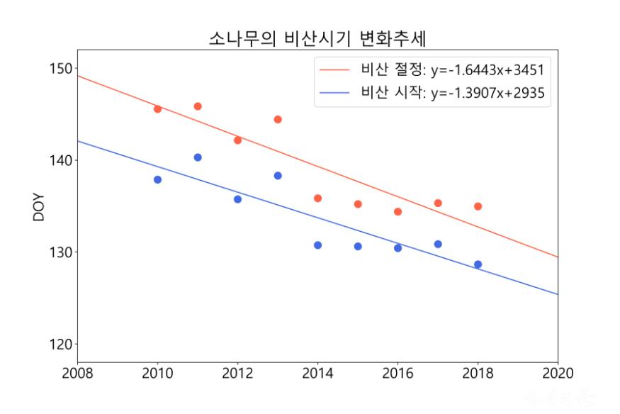 소나무_비산시기변화.png