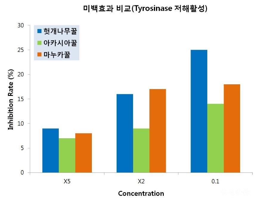 3가지 꿀의 미백효과 비교 .JPG
