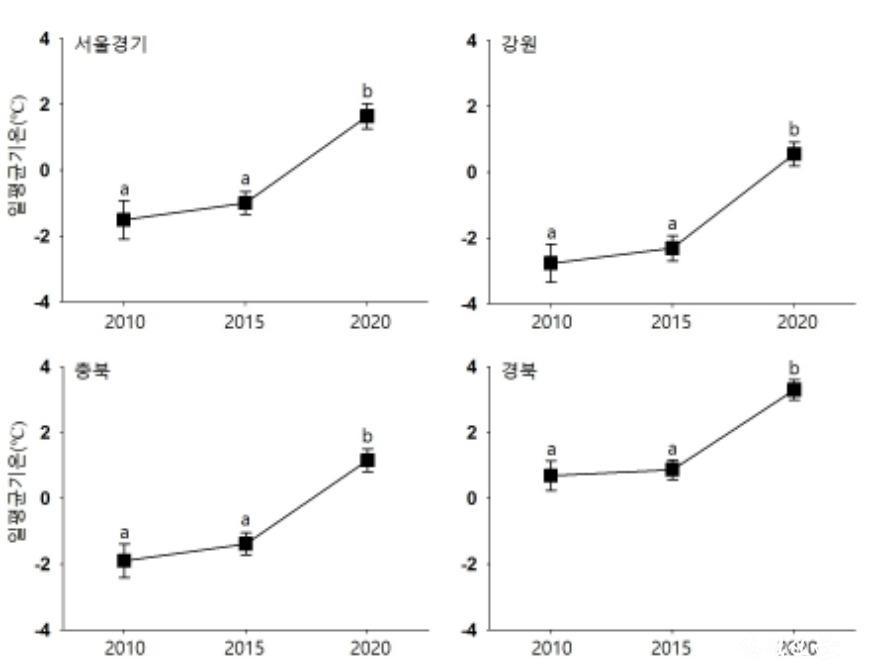 매마나방 우화시기 비교용 겨울 온도 (2010, 2015, 2020).jpg