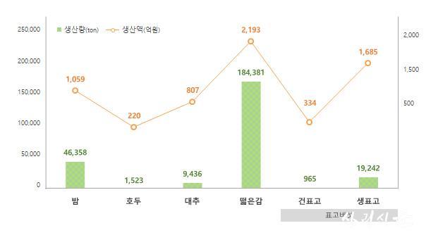 02. 2019년 기준 5개품목 생산량, 생산액.jpg