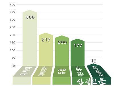 세계산림총회 논문 및 포스터 초록 대륙별 제출건수.jpg