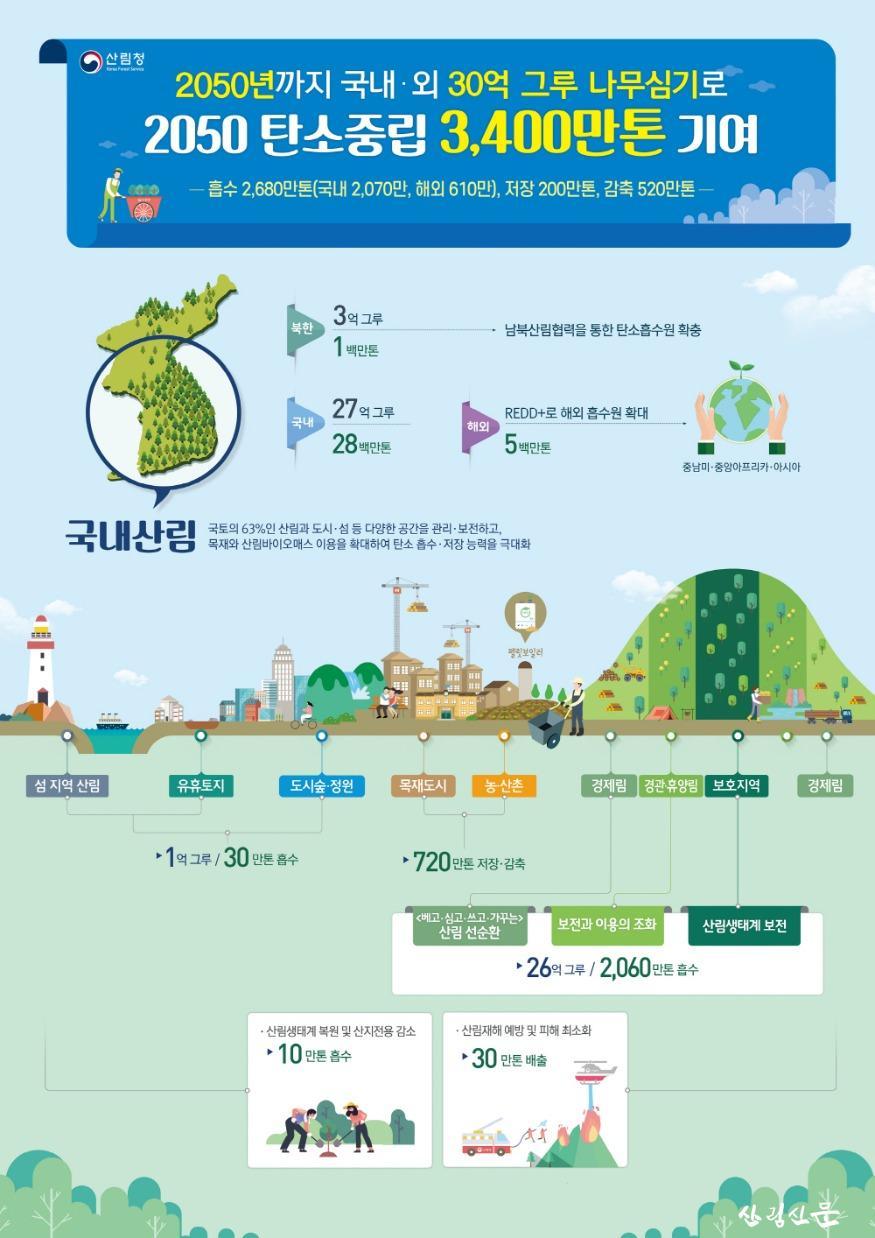 2050 탄소중립 산림부문 추진전략(전략체계도2).jpg