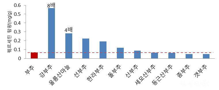 [그래프] 자생 부추속 식물의 퀘르세틴 함량.jpg