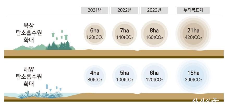 탄소중립 실현을 위한 국립공원의 탄소흡수원 확대 계획.jpg
